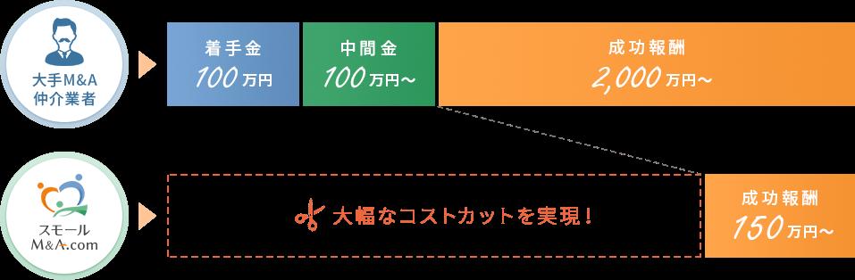 スモールM&A.com